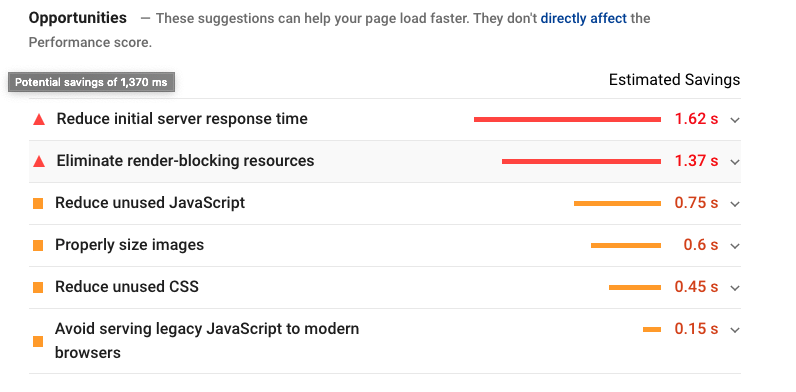 Google PageSpeed Insights After Implementation
