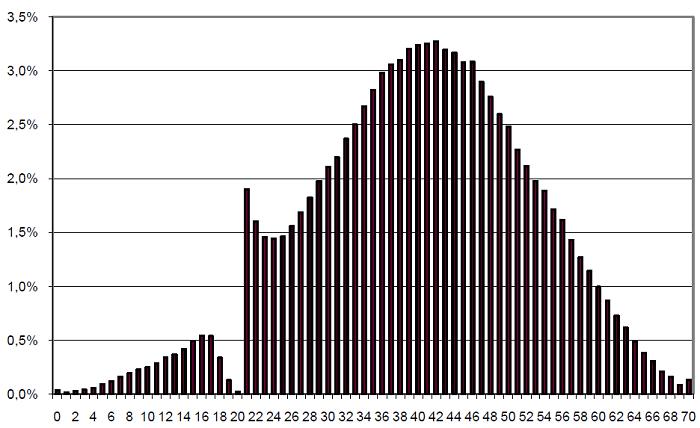 Wyniki matury z języka polskiego, poziom podstawowy, 2010. Wyniki na osi poziomej podane w punktach. Na osi pionowej znajduje się odsetek zdających, który osiągnął ten wynik.