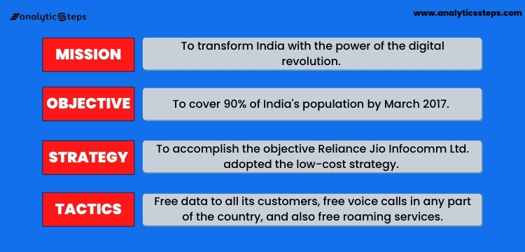 Reliance Jio is an interesting example of a business that has leveraged MOST analysis to enhance its platform's prospects.