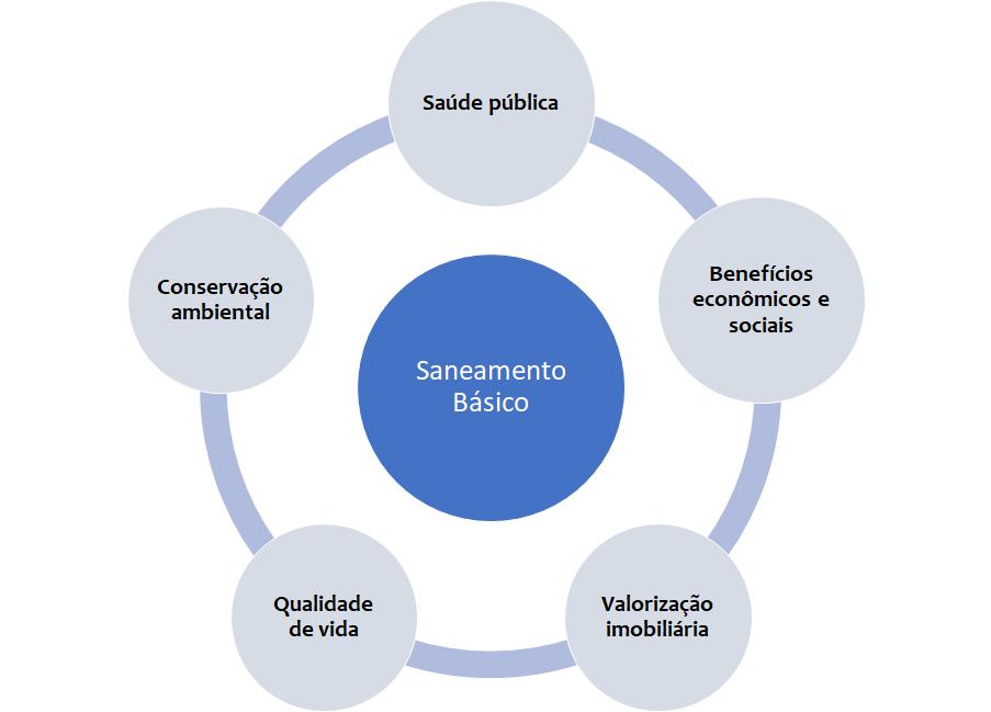 O saneamento básico impacta na saúde pública, na conservação ambiental, em benefícios econômicos e sociais, na valorização imobiliária e na qualidade de vida da população.