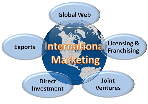 ways to enter international marketing
