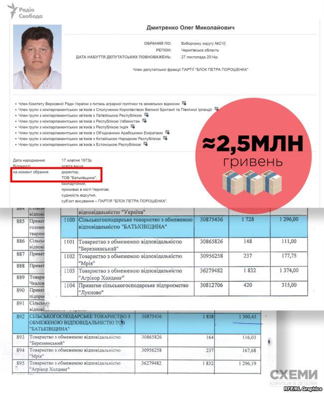 2,5 мільйони отримала у 2018 році фірма родини (дружини і батька) депутата від «БПП» Олега Дмитренка