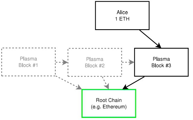 Blog Ethereum Layer 2 Scaling Solutions Plasma Chains