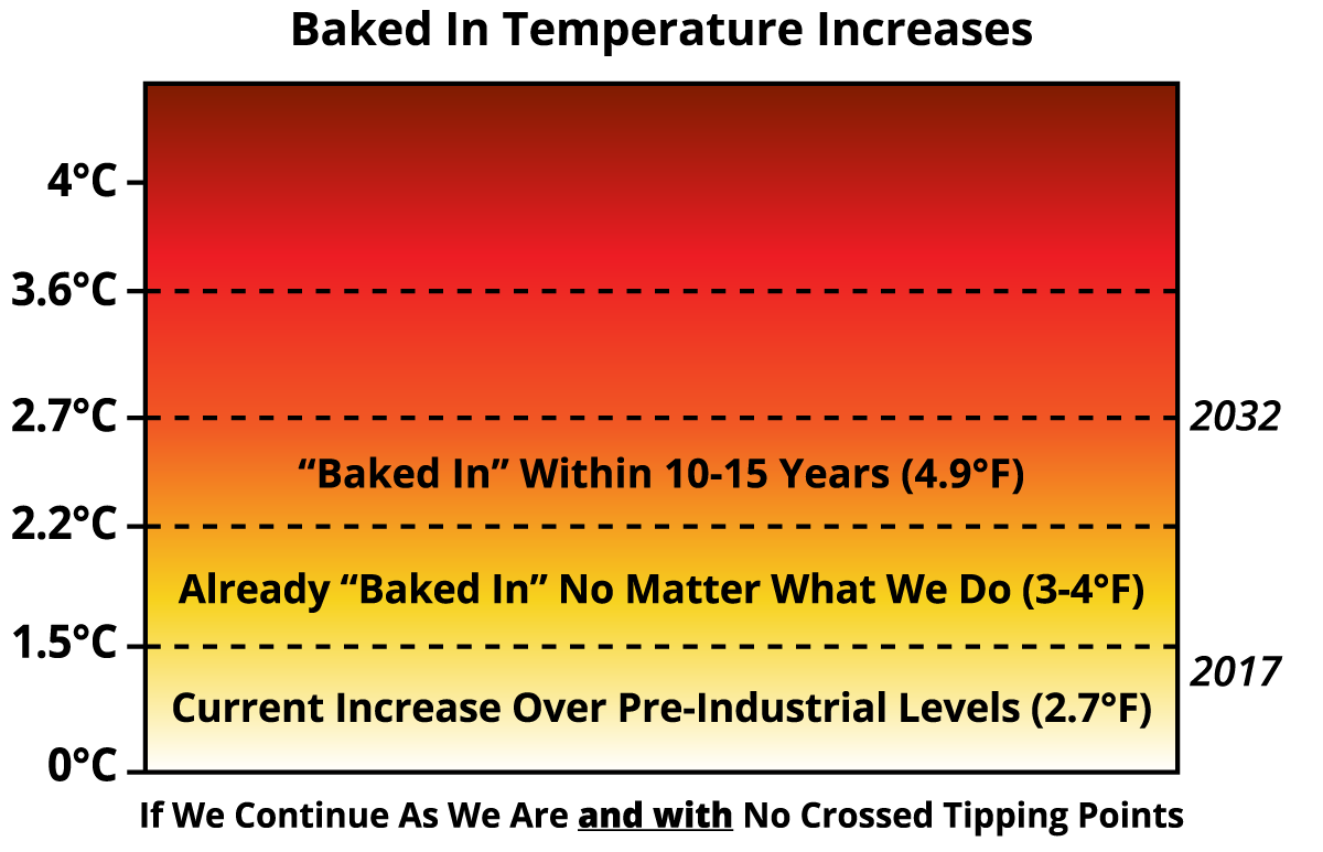 Chapter_5_Baked_In_Temp_Increases.png
