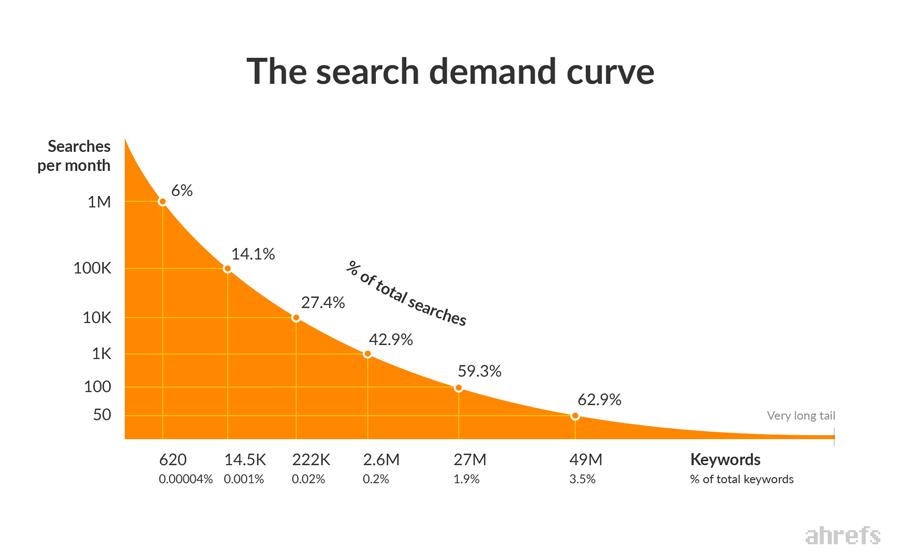biểu đồ thể hiện nhu cầu tìm kiếm