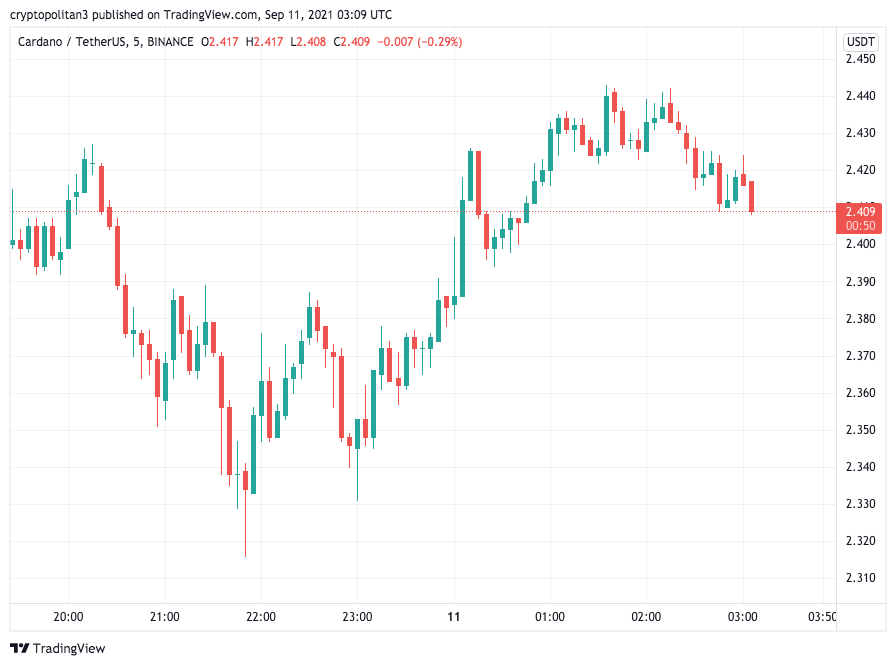 Cardano Price Analysis: ADA/USD pulled back to a lower high of $2.57, will bulls rally? 1