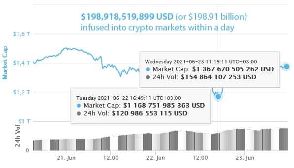 Almost $200 billion infused into crypto markets within a day
