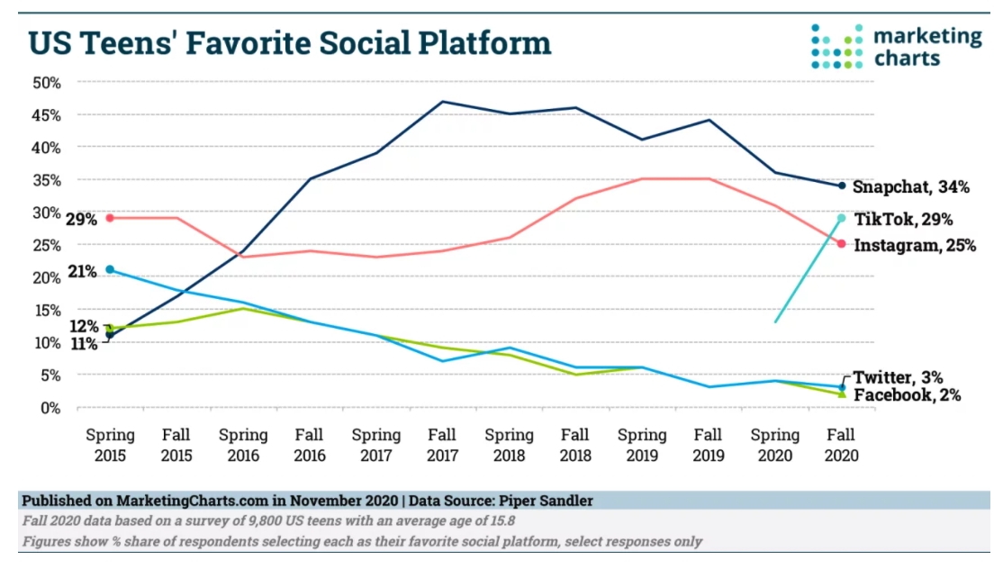 U.S. Teens Favorite Social Platform graph from Marketing Charts. Snapchat is most popular with 34%, followed by TikTok with 29%, Instagram with 25%, Twitter with 3%, and Facebook with 2%.