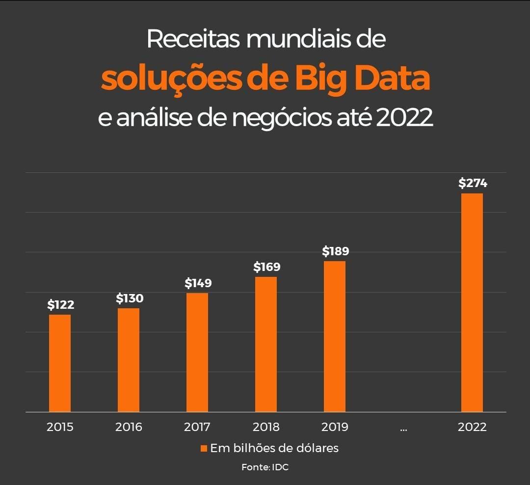 Receitas mundiais em soluções de Big Data
