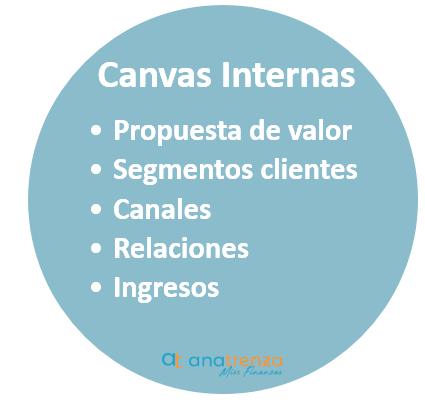 Canvas internas