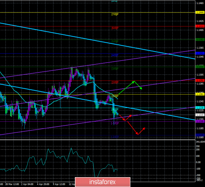 """EUR/USD. April 24th. The trading system """"Regression Channels"""". The euro is still prone to fall"""