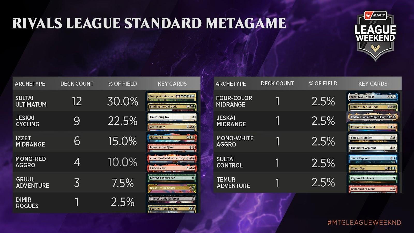 C:UsersJosef JanákDesktopMagicStředeční VýhledyStředeční Výhledy 10Rivals League Standard Metagame.jpg