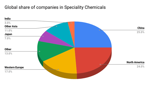Global Share of speciality chemicals