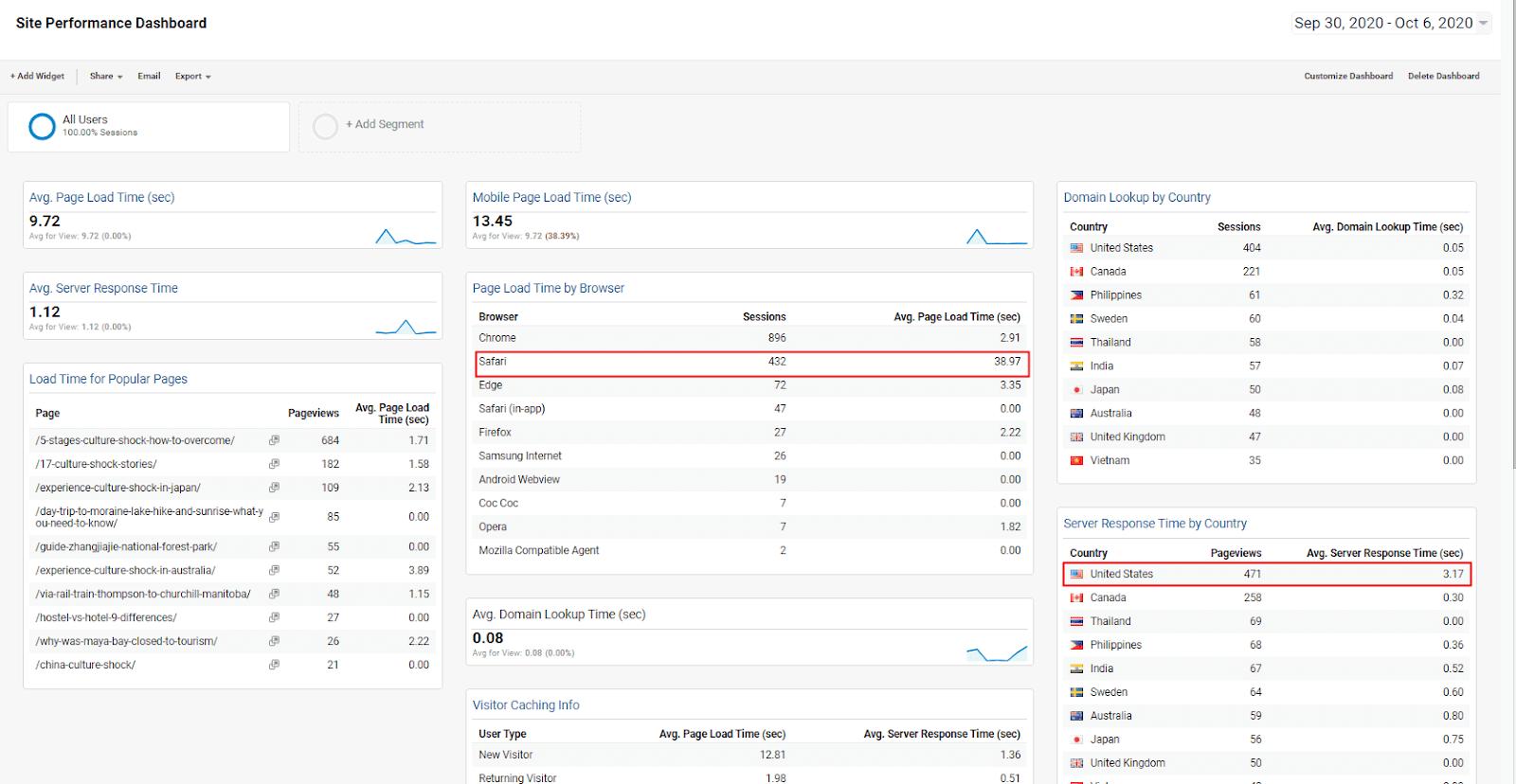 site performance google analytics dashboard