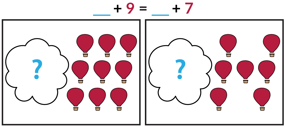 The picture on the left shows a cloud covering an unknown number of blue balloons and 9 red balloons. The picture on the right shows a cloud covering an unknown number of blue balloons and 7 red balloons. Blue blank + red 9 = blue blank + red 7.