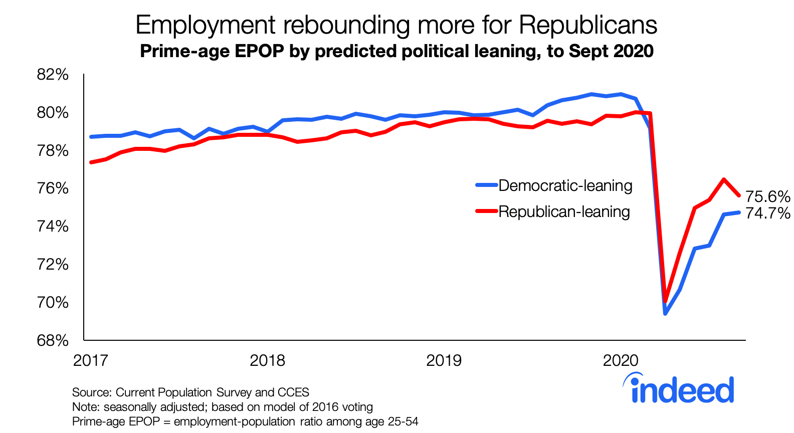 Line graph employment rebounding more for Republicans