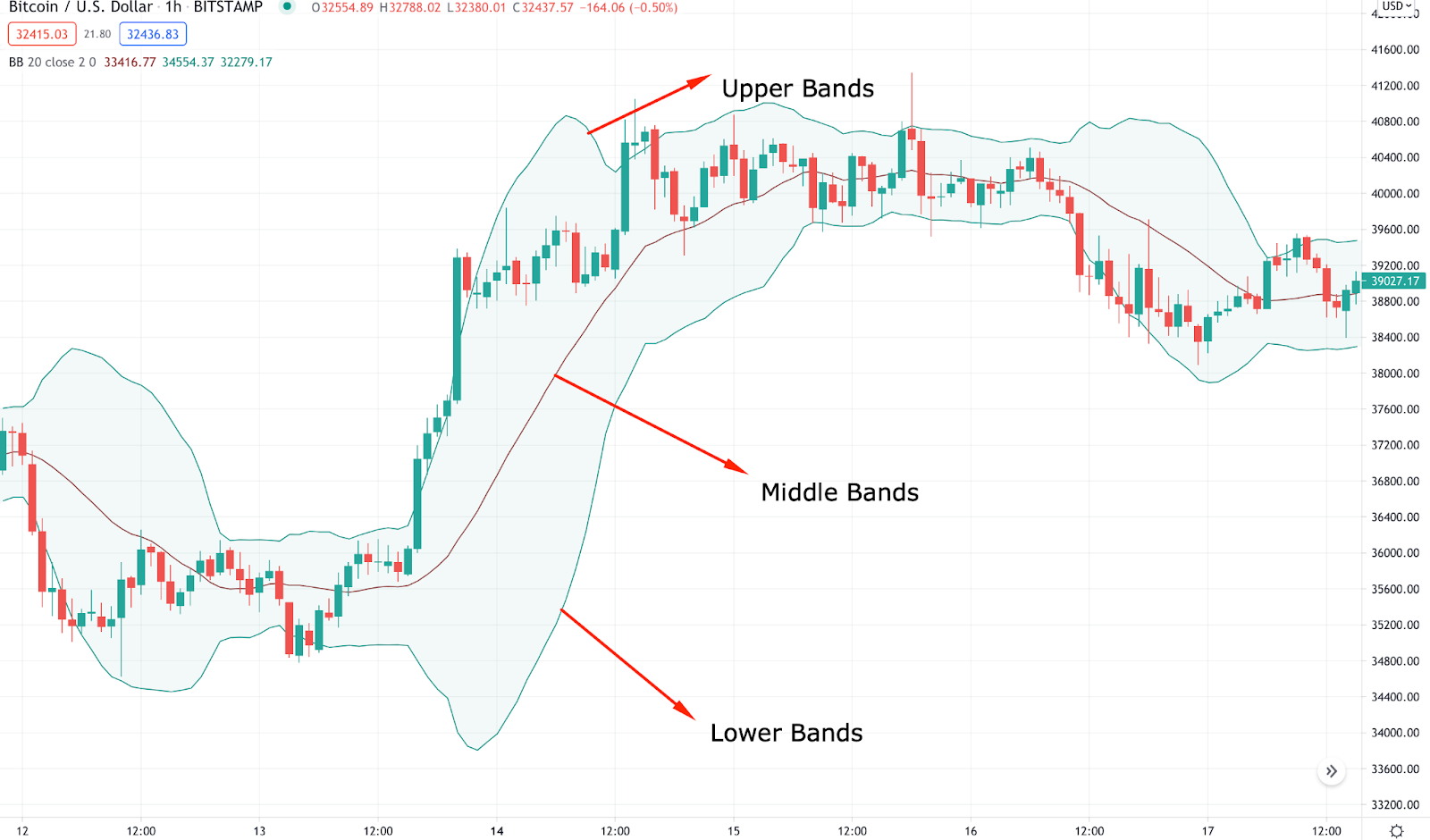 The breakdown of the mechanism of bollinger bands in a trading chart.