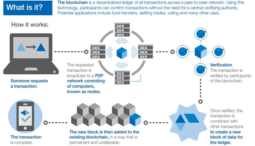 Graphique montrant le mode de fonctionnement de la blockchain