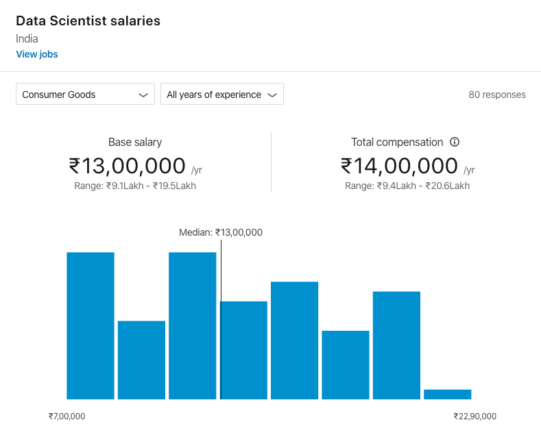 Data-Scientist-Salary-3