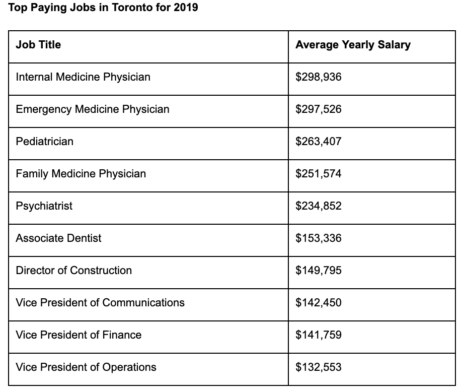 These are the Highest Paying Jobs in Brampton Right Now