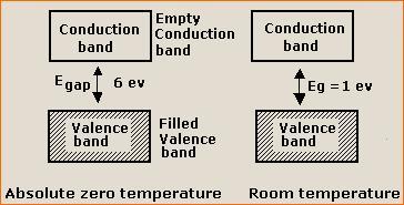 energy-band-semi-conductors