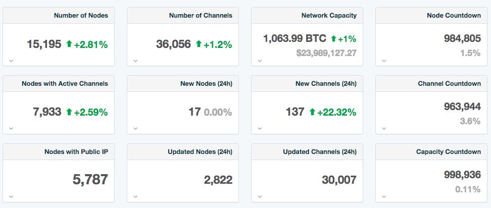 Статистические данные о количестве каналов и средств в Lightning Network.
