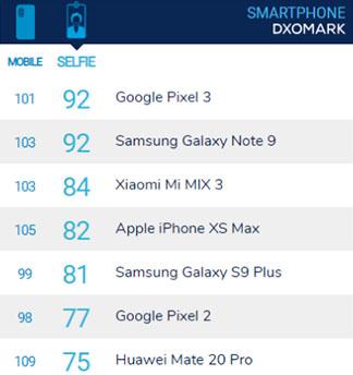 Les meilleurs smartphones en terme d'appareil photo selfie - dxomark.com