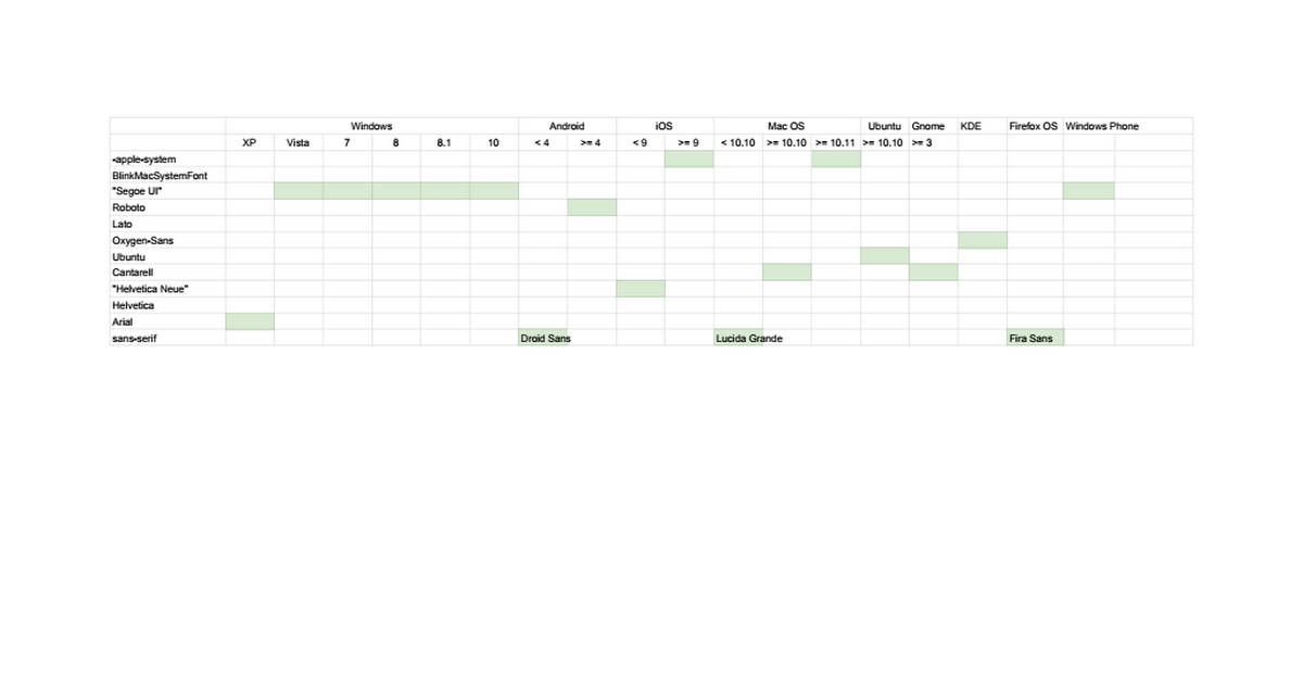 Font stack research - Google Sheets