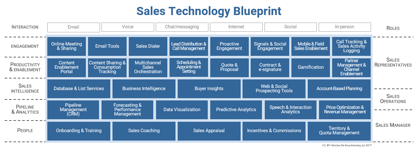 Salestech Landscape 2