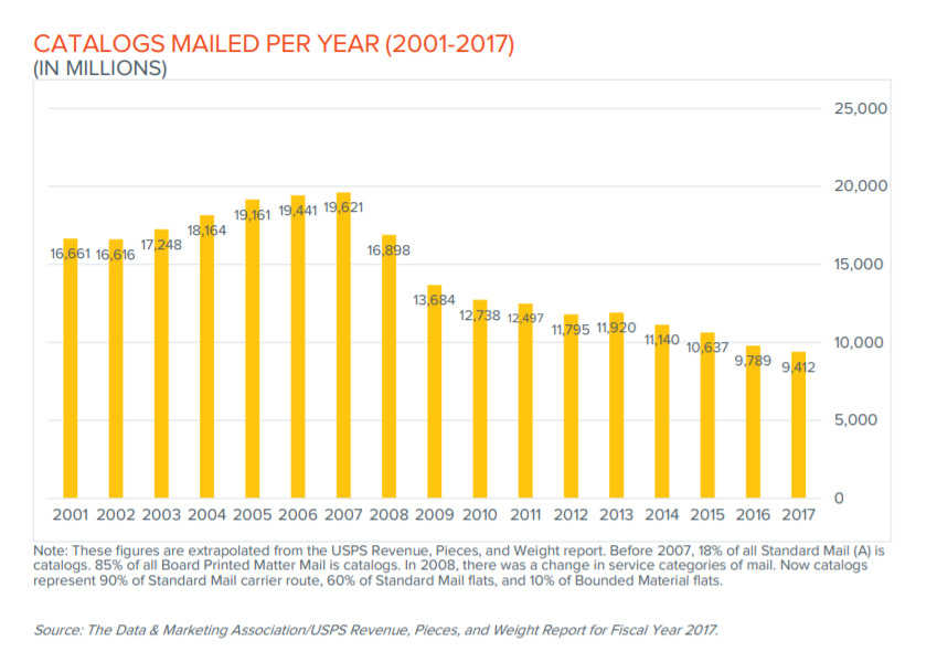20+ Direct Mail Industry Statistics for 2019-2020 | Inkit