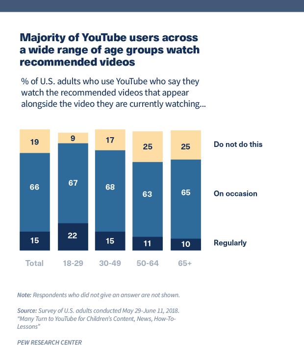 Biểu đồ hiển thị phần lớn người dùng YouTube trên nhiều nhóm tuổi xem các video được đề xuất