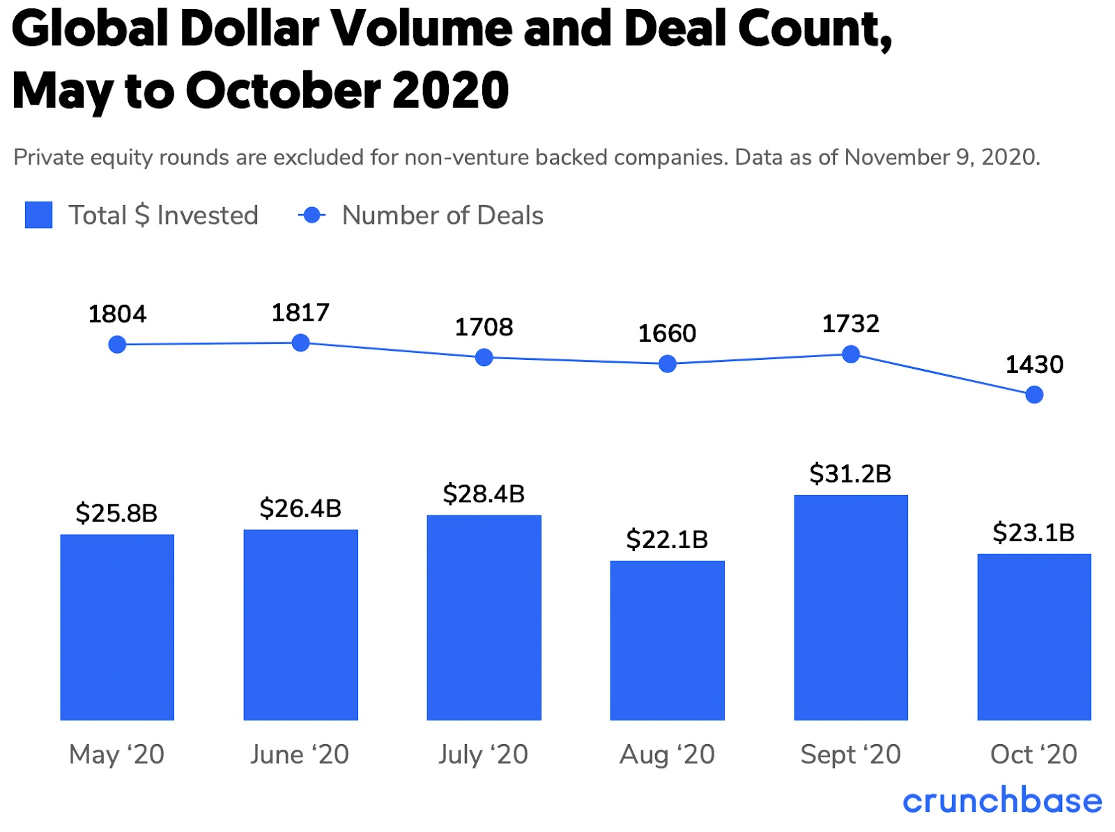 Global startup funding dollar volume and deal count totals from the Crunchbase dataset