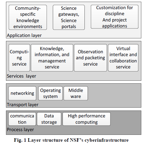 Layer Structure of NSF