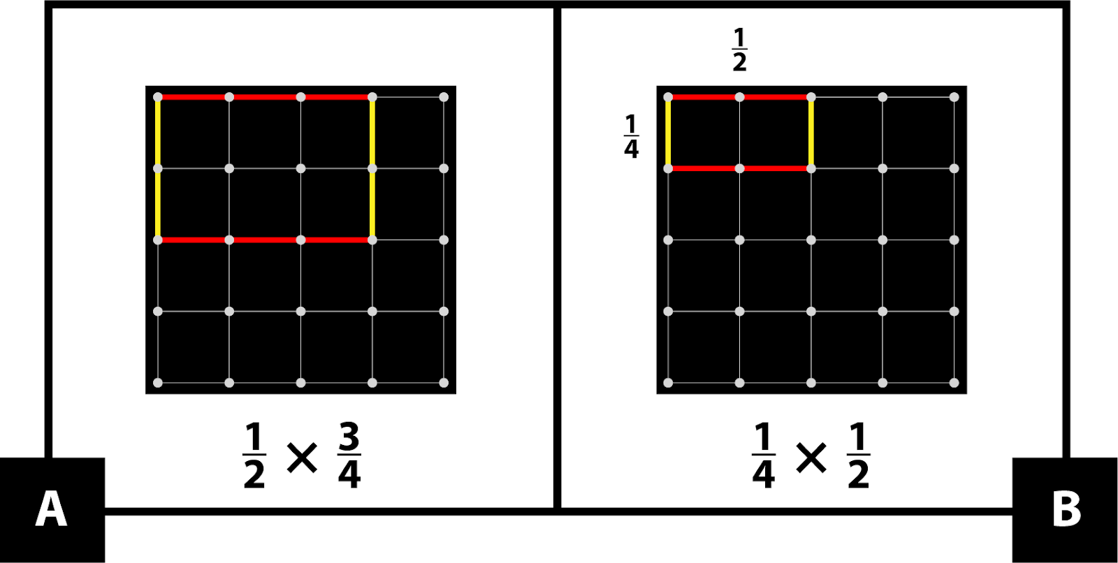 A: A geoboard with a rectangle 2 sections by 3 sections. 1-half times 3-fourths. B: A geoboard with a rectangle 1 section by 2 sections. 1-fourth times 1-half.