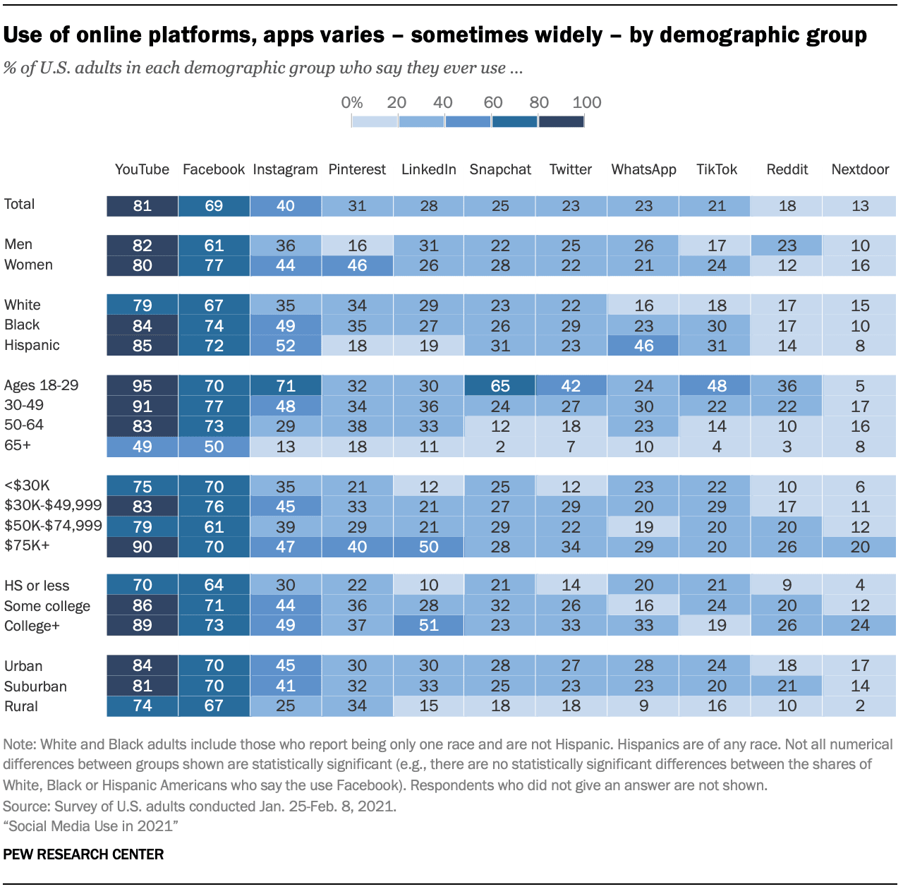 Use of social media platforms, apps varies - sometimes widely-by demographic group