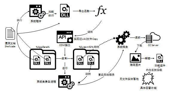C:\Users\markwang\Desktop\ie_kernel_APT .jpg