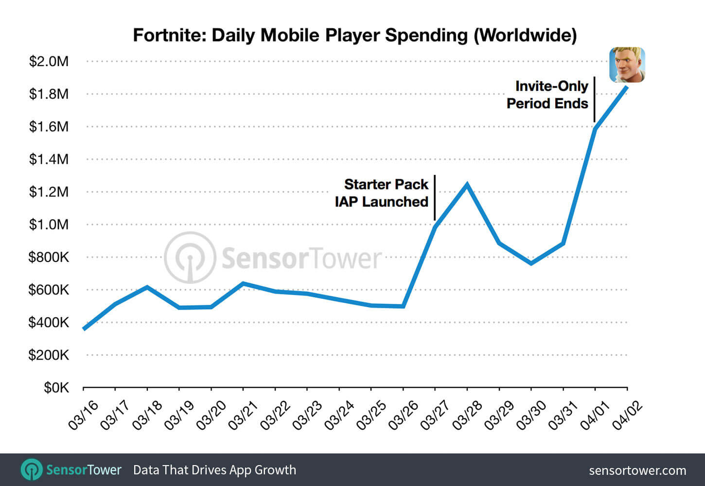competitive and commercial scene - fortnite monthly players graph