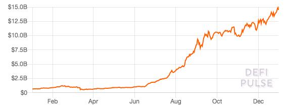 Рост объемов заблокированных средств в DeFi, по данным Defi Pulse.