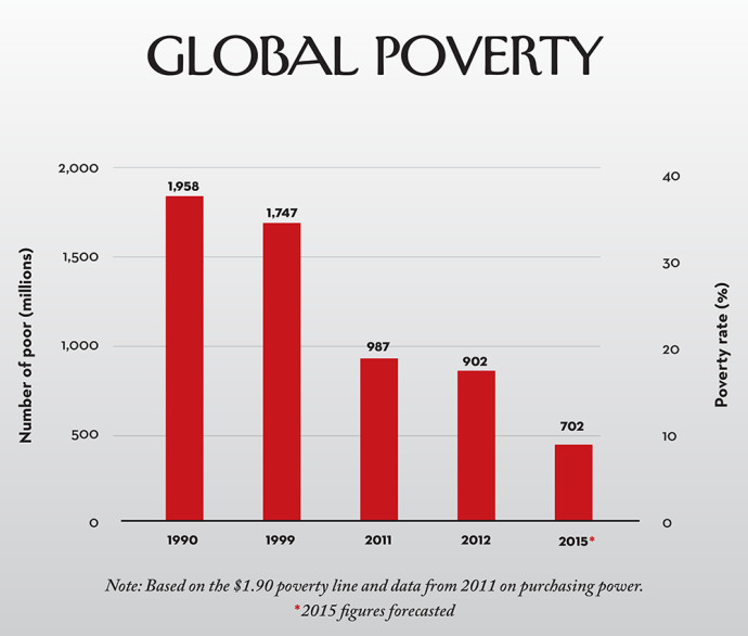 December The Data Blog - Poverty rate by country 2016