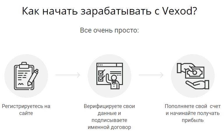 Брокер Vexod: профессиональный обзор и отзывы в сети
