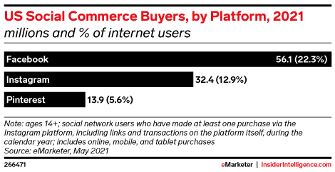 us social commerce buyers grin influencer marketing