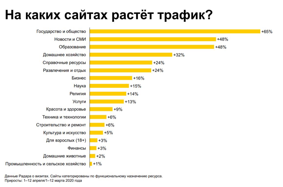 Данные Яндекса за апрель 2020