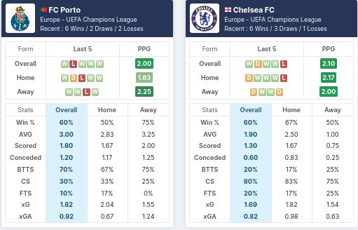Pre-Match Statistics - FC Porto vs Chelsea