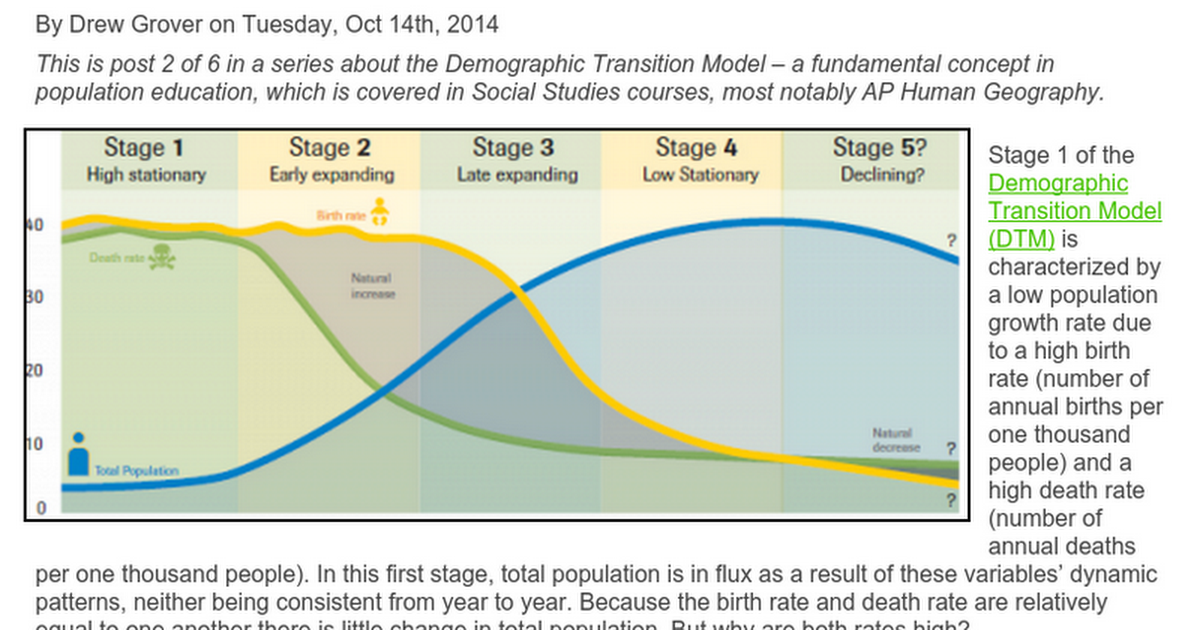 4 Main Stages of Demographic Transition | Economic Development