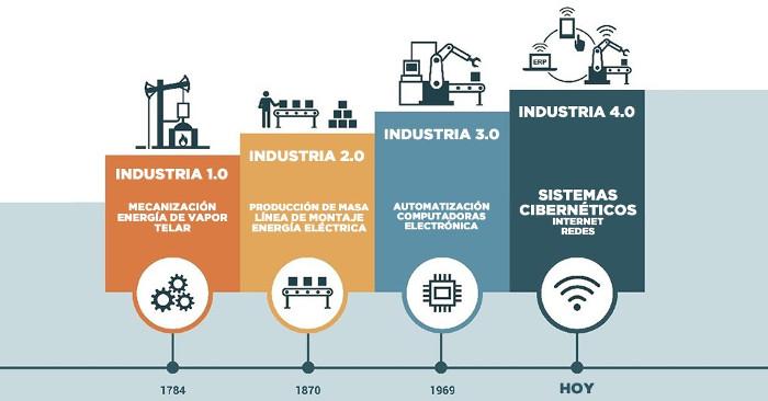 nueva-industria-transformacion-digital