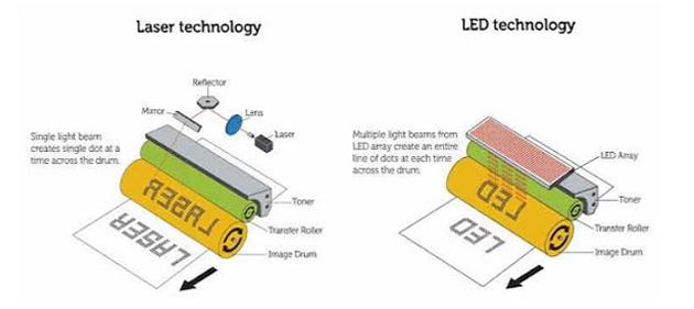 طابعة ليزر مقابل LED