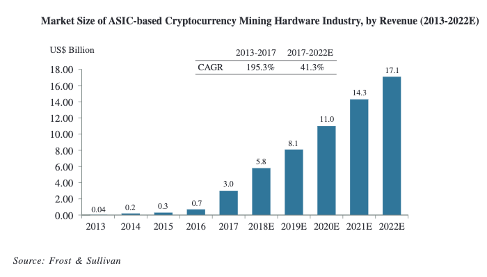 Bitmain forecasts cryptocurrency ASIC market in 2017