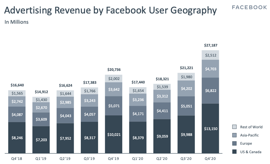 Facebook stock Advertising Revenue by Facebook User Geography Q4 2020