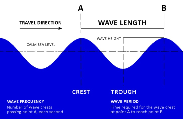 Waves: the importance of wave length, wave period and wave frequency