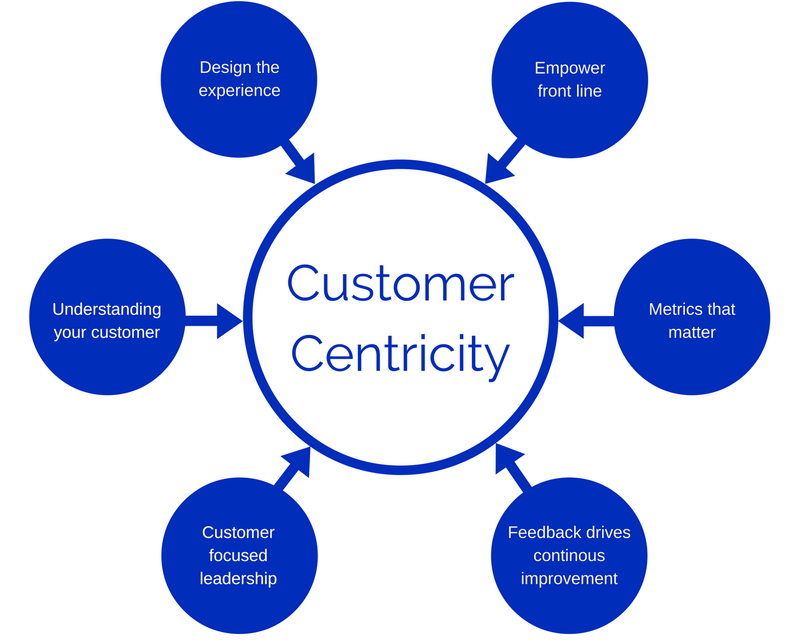 convert leads into meetings - customer centricity